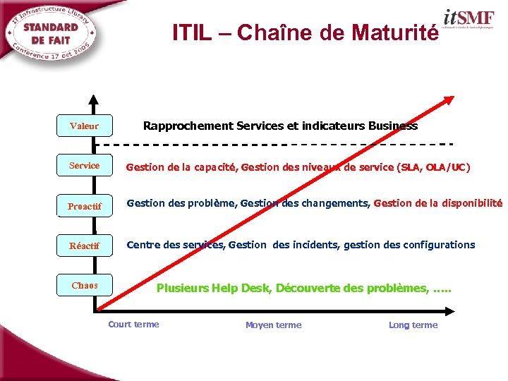 ITIL – Chaîne de Maturité Valeur Rapprochement Services et indicateurs Business Service Gestion de