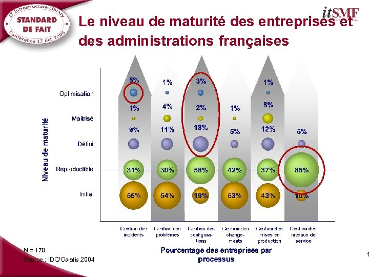 Le niveau de maturité des entreprises et des administrations françaises N = 170 Source