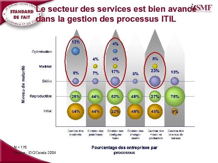 Le secteur des services est bien avancé dans la gestion des processus ITIL N