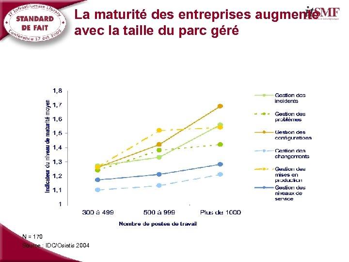 La maturité des entreprises augmente avec la taille du parc géré N = 170