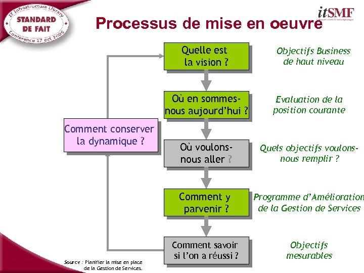 Processus de mise en oeuvre Quelle est la vision ? Objectifs Business de haut