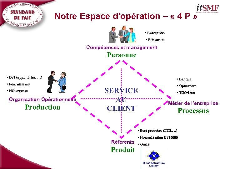 Notre Espace d'opération – « 4 P » • Entreprise, • Education Compétences et