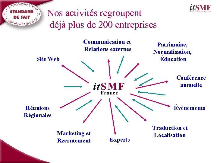 Nos activités regroupent déjà plus de 200 entreprises Communication et Relations externes Site Web