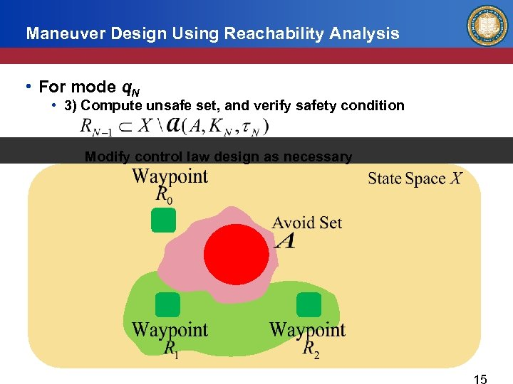 Maneuver Design Using Reachability Analysis • For mode q. N • 3) Compute unsafe