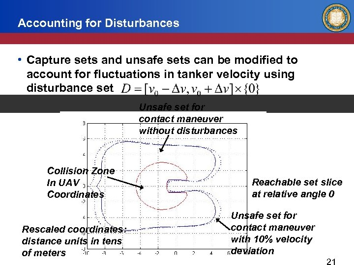 Accounting for Disturbances • Capture sets and unsafe sets can be modified to account