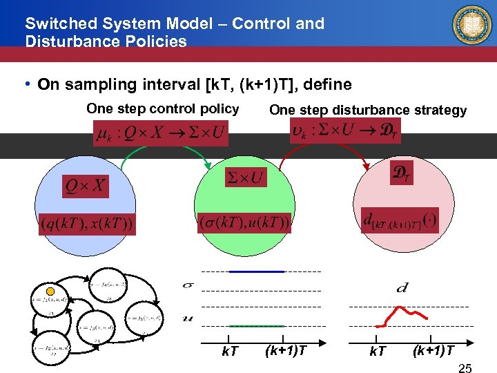 Switched System Model – Control and Disturbance Policies • On sampling interval [k. T,