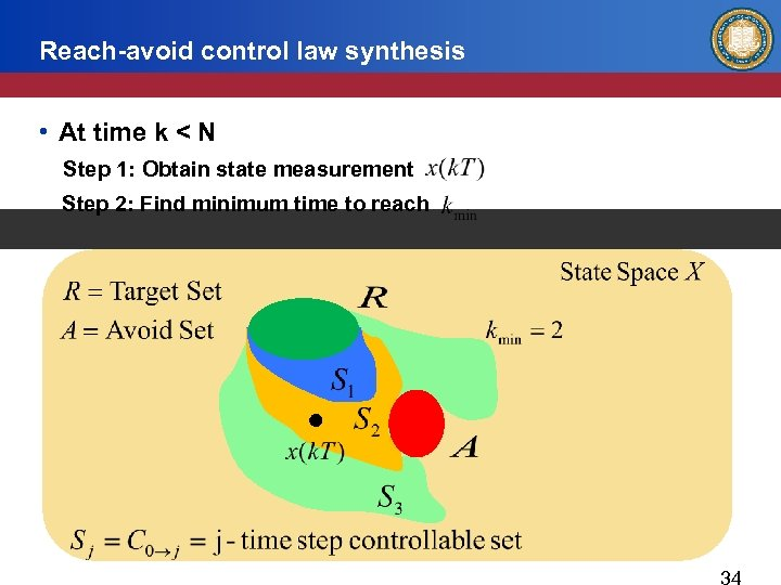Reach-avoid control law synthesis • At time k < N Step 1: Obtain state