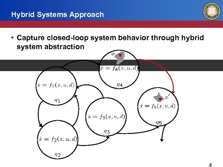 Hybrid Systems Approach • Capture closed-loop system behavior through hybrid system abstraction