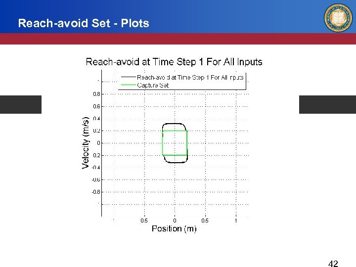 Reach-avoid Set - Plots Reach-avoid at Time Step 1 for All Inputs