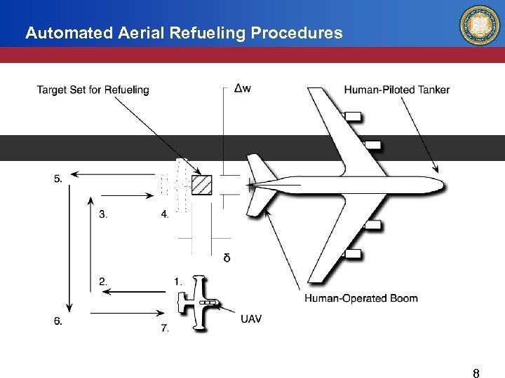 Automated Aerial Refueling Procedures