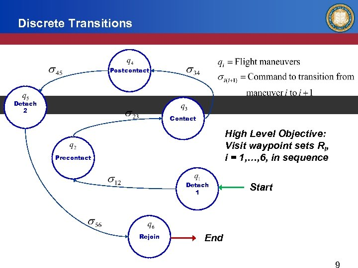 Discrete Transitions Postcontact Detach 2 Contact High Level Objective: Visit waypoint sets Ri, i