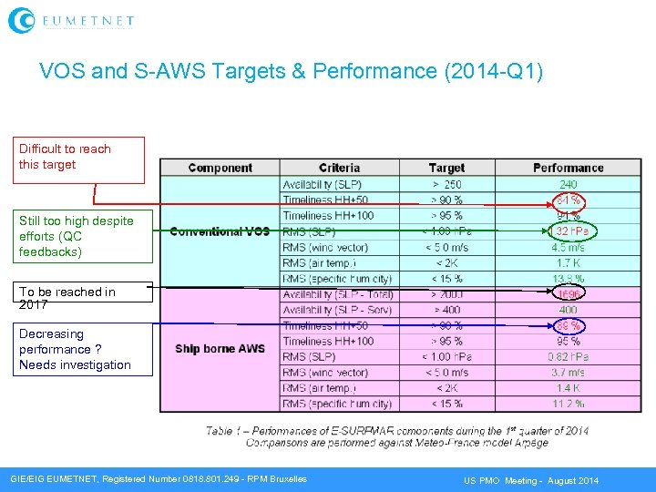 VOS and S-AWS Targets & Performance (2014 -Q 1) Difficult to reach this target