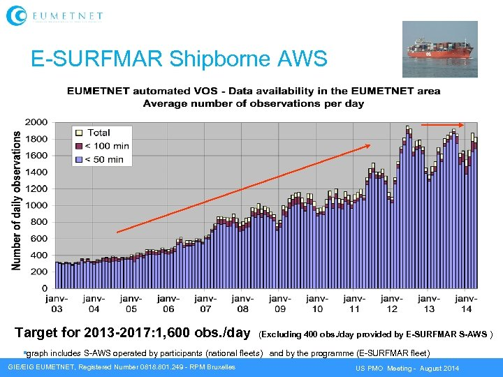 E-SURFMAR Shipborne AWS Target for 2013 -2017: 1, 600 obs. /day (Excluding 400 obs.