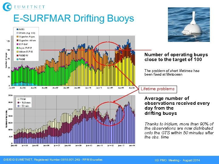 E-SURFMAR Drifting Buoys Number of operating buoys close to the target of 100 The