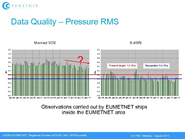 Data Quality – Pressure RMS Manned VOS S-AWS ? Present target: 1. 0 h.