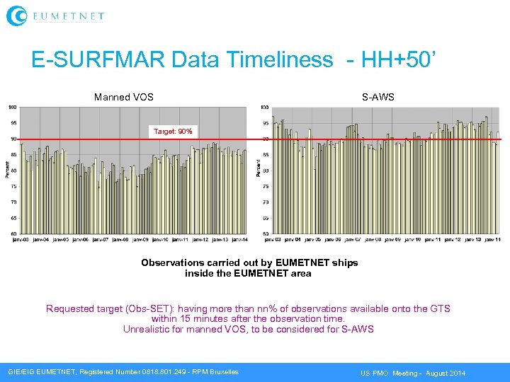 E-SURFMAR Data Timeliness - HH+50' Manned VOS S-AWS Target: 90% Observations carried out by