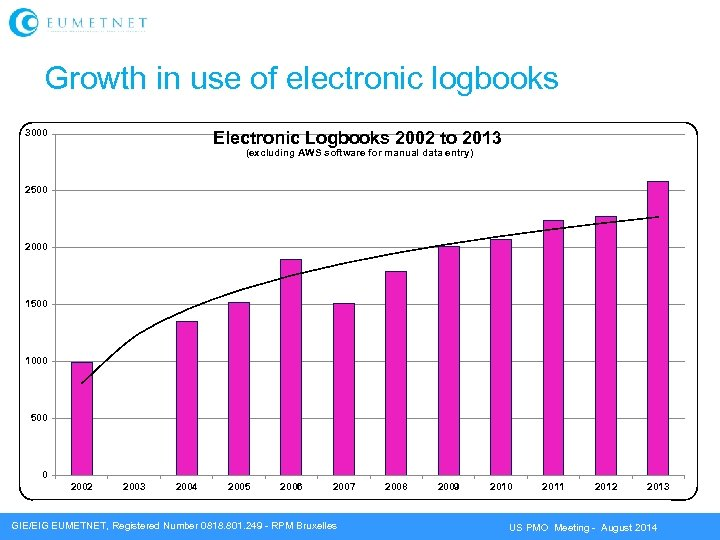 Growth in use of electronic logbooks 3000 Electronic Logbooks 2002 to 2013 (excluding AWS
