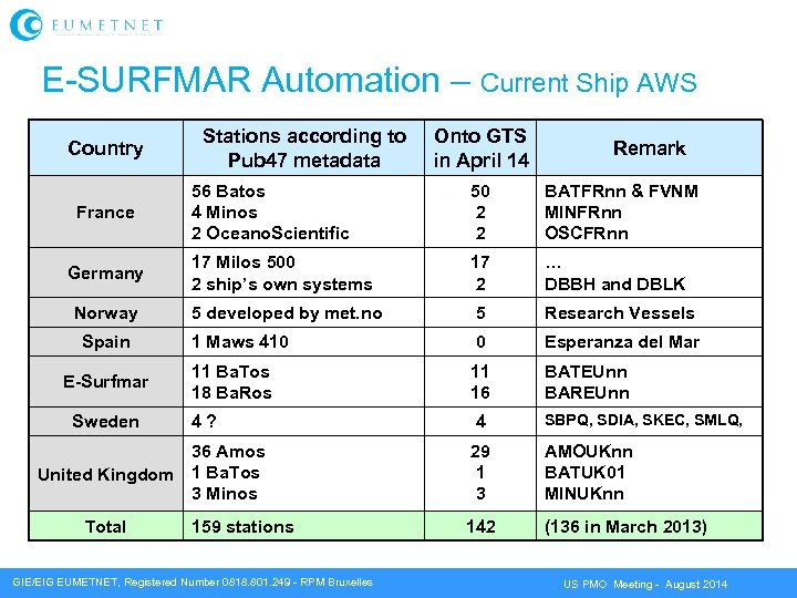 E-SURFMAR Automation – Current Ship AWS Country Stations according to Pub 47 metadata Onto