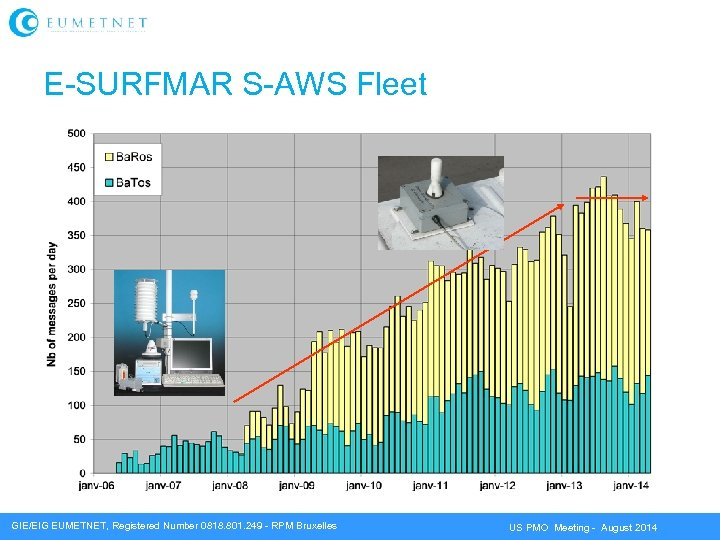 E-SURFMAR S-AWS Fleet GIE/EIG EUMETNET, Registered Number 0818. 801. 249 - RPM Bruxelles US