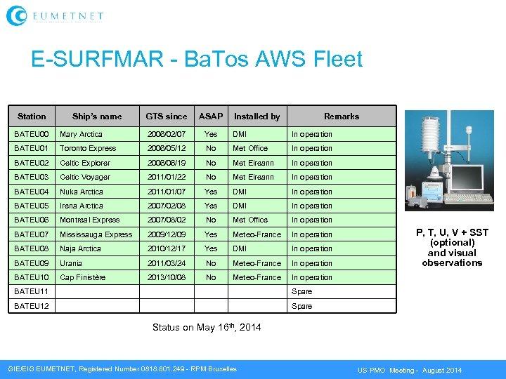 E-SURFMAR - Ba. Tos AWS Fleet Station Ship's name GTS since ASAP Installed by