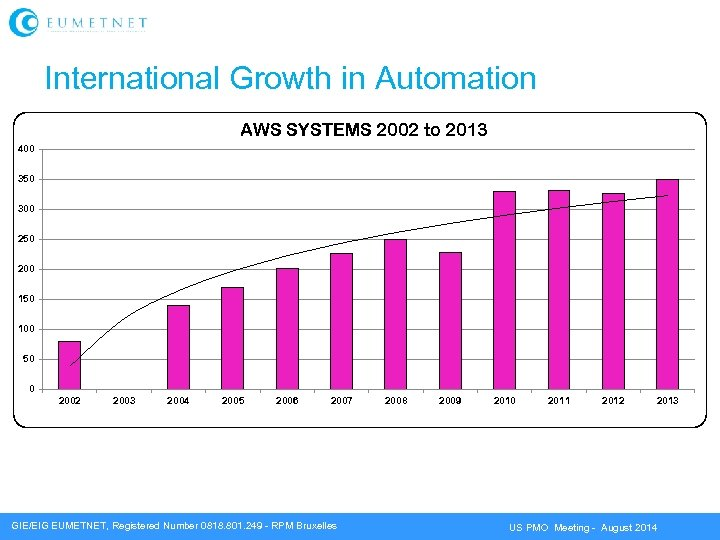 International Growth in Automation AWS SYSTEMS 2002 to 2013 400 350 300 250 200