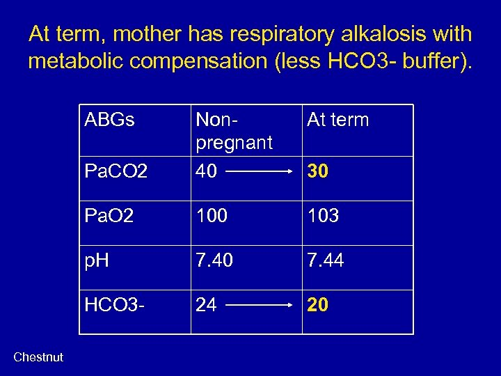 At term, mother has respiratory alkalosis with metabolic compensation (less HCO 3 - buffer).