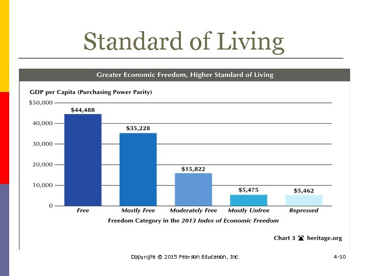 Standard of Living Copyright © 2015 Pearson Education, Inc. 4 -10