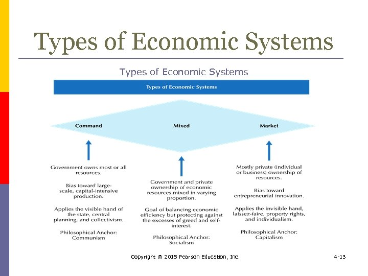 Types of Economic Systems Copyright © 2015 Pearson Education, Inc. 4 -13