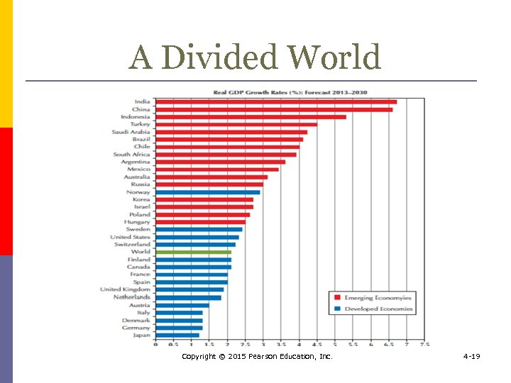 A Divided World Copyright © 2015 Pearson Education, Inc. 4 -19