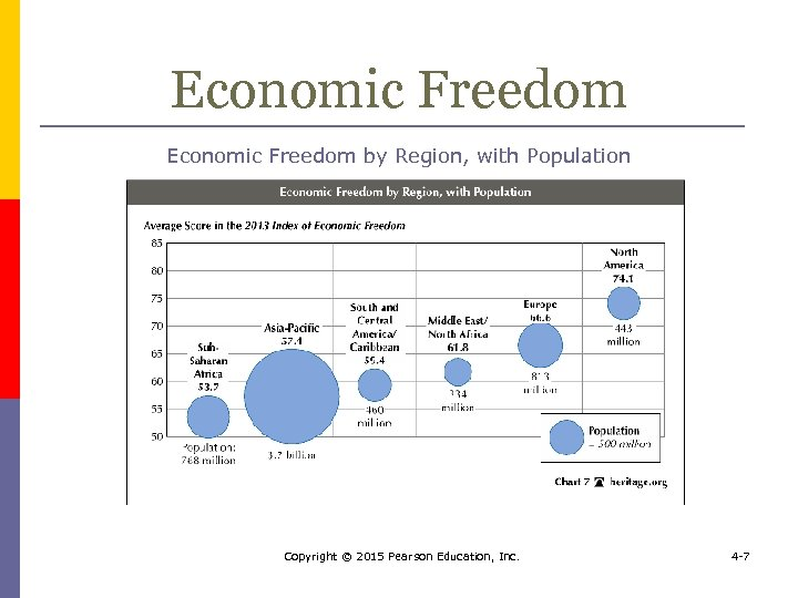 Economic Freedom by Region, with Population Copyright © 2015 Pearson Education, Inc. 4 -7