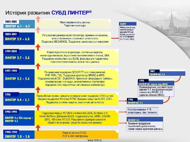 История развития СУБД ЛИНТЕР®