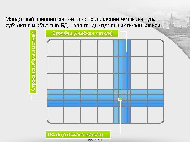 Строка (снабжена меткой) Мандатный принцип состоит в сопоставлении меток доступа субъектов и объектов БД