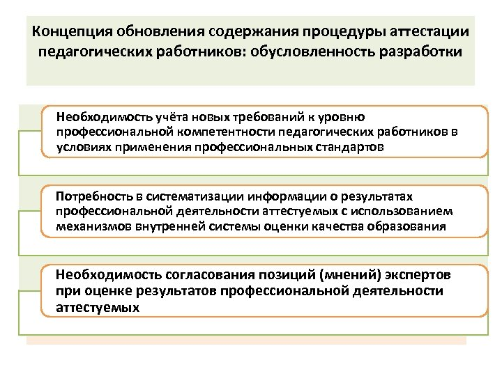 Концепция обновления содержания процедуры аттестации педагогических работников: обусловленность разработки Необходимость учёта новых требований к