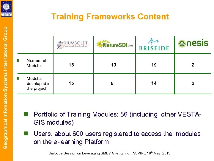 Geographical Infomation Systems International Group Training Frameworks Content Number of Modules 18 13 19