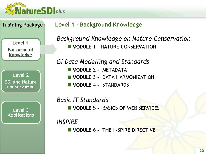 Training Package Level 1 Background Knowledge Level 1 - Background Knowledge on Nature Conservation
