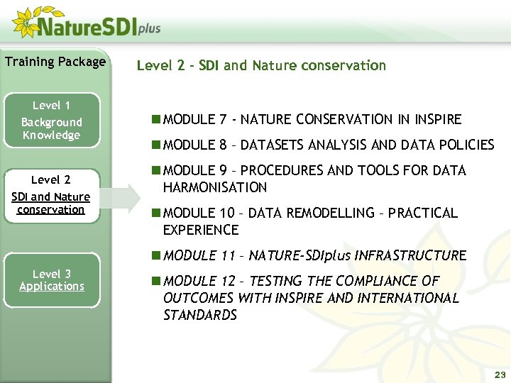 Training Package Level 1 Background Knowledge Level 2 SDI and Nature conservation Level 2