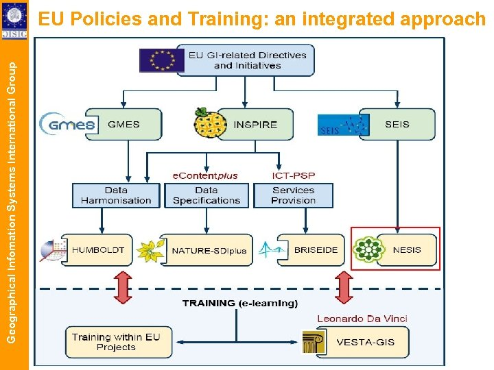 Geographical Infomation Systems International Group EU Policies and Training: an integrated approach