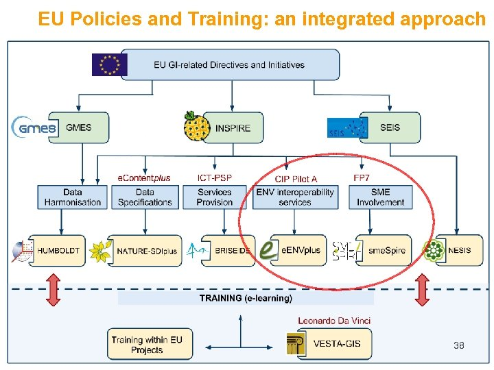 EU Policies and Training: an integrated approach 38