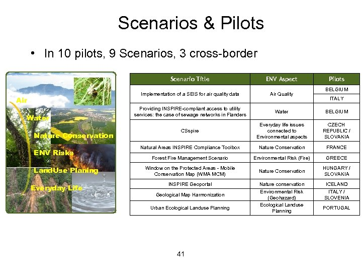 Scenarios & Pilots • In 10 pilots, 9 Scenarios, 3 cross-border Scenario Title Implementation