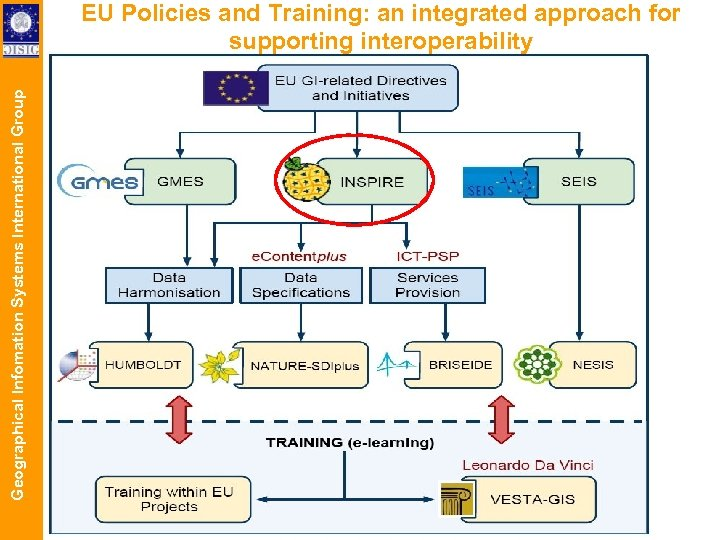 Geographical Infomation Systems International Group EU Policies and Training: an integrated approach for supporting