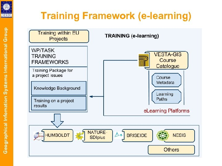 Geographical Infomation Systems International Group Training Framework (e-learning)