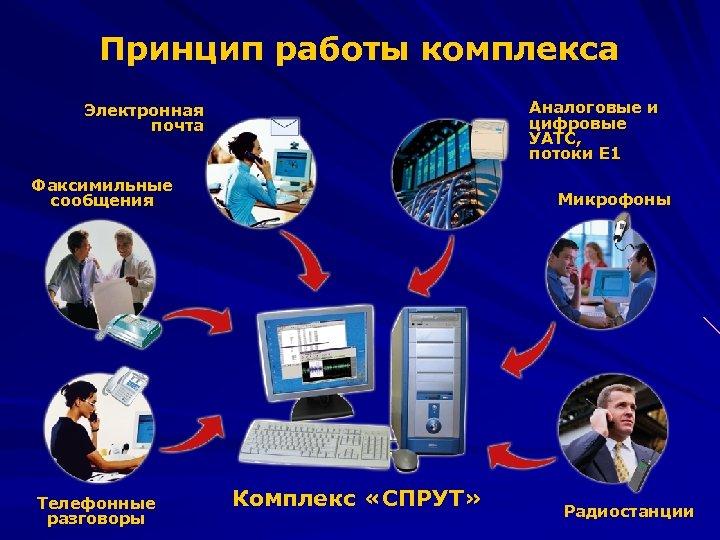 Принцип работы комплекса Аналоговые и цифровые УАТС, потоки Е 1 Электронная почта Факсимильные сообщения