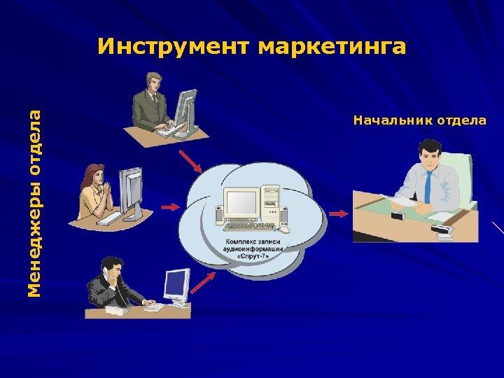 Менеджеры отдела Инструмент маркетинга Начальник отдела