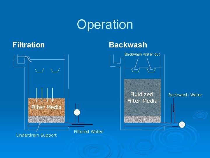 Operation Backwash Filtration Backwash water out Fluidized Filter Media Underdrain Support Filtered Water Backwash