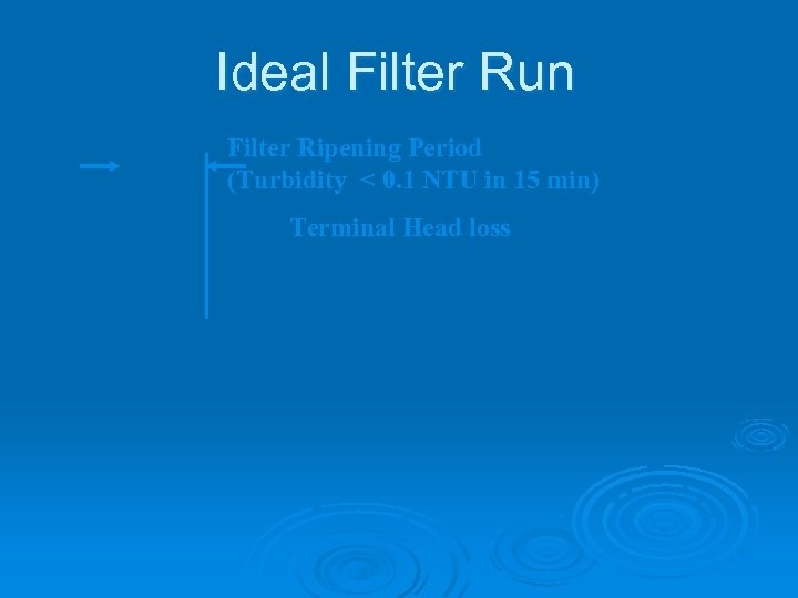 Ideal Filter Run Filter Ripening Period (Turbidity < 0. 1 NTU in 15 min)