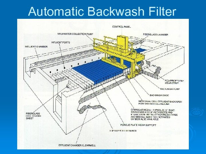 Automatic Backwash Filter