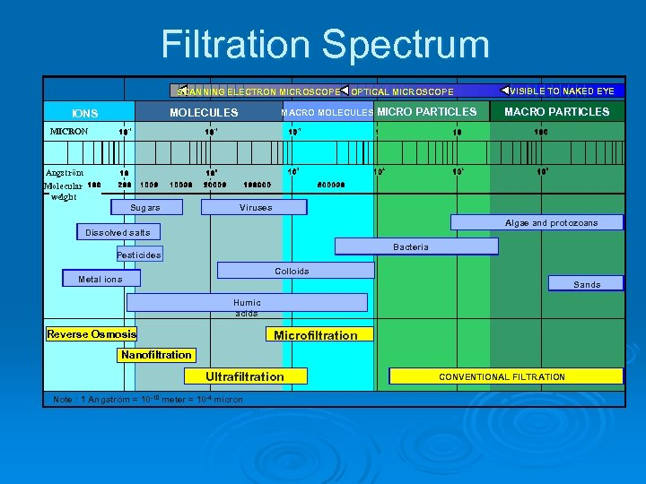 Filtration Spectrum SCANNING ELECTRON MICROSCOPE MACRO MOLECULES MICRO PARTICLES MOLECULES IONS OPTICAL MICROSCOPE VISIBLE