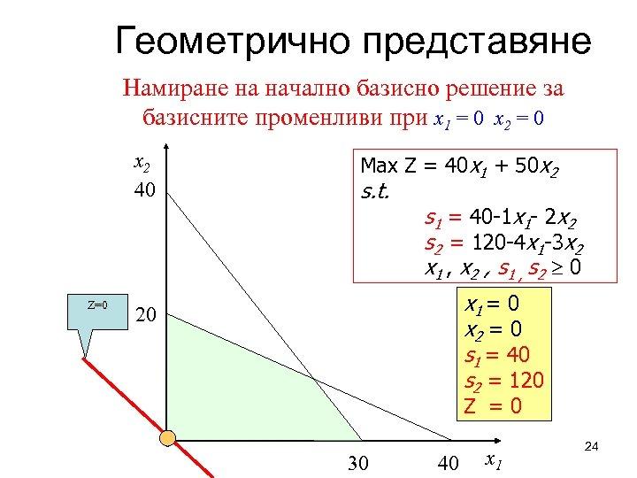 Геометрично представяне Намиране на начално базисно решение за базисните променливи при x 1 =