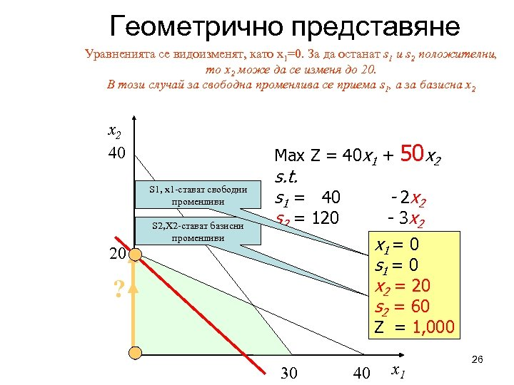 Геометрично представяне Уравненията се видоизменят, като x 1=0. За да останат s 1 и