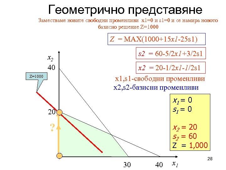 Геометрично представяне Заместваме новите свободни променливи x 1=0 и s 1=0 и се намира